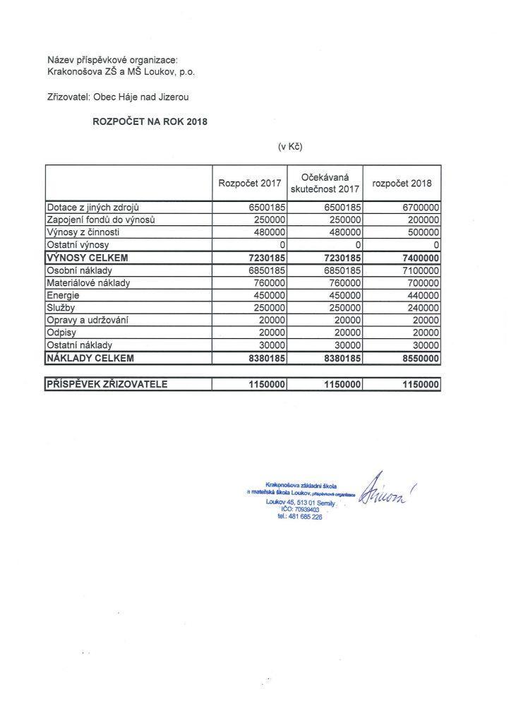 rozpočet na rok 2018